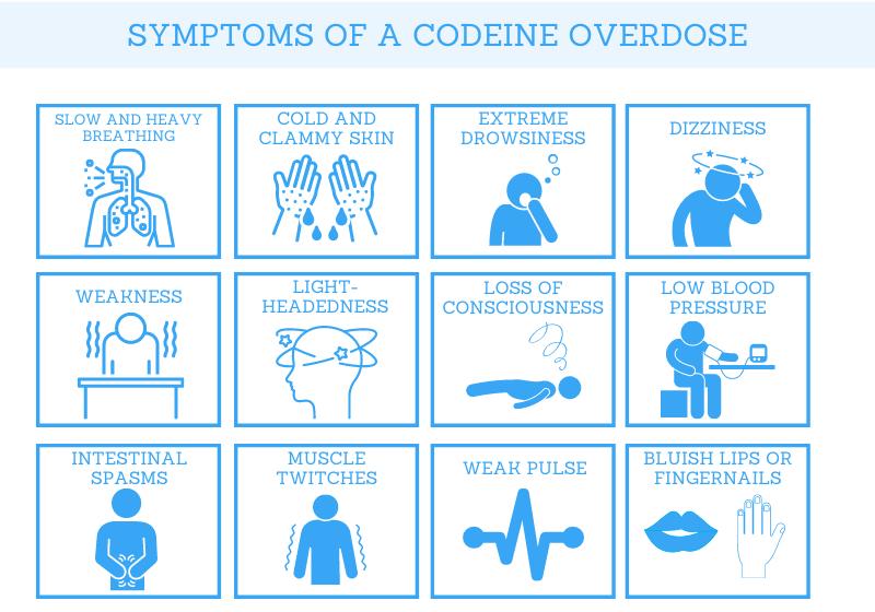 symptoms of a codeine overdose